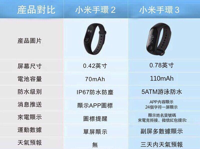 小米手環3 智慧穿戴裝置 運動手環 來電提醒 LINE 送螢幕貼2個+手環錶帶1個