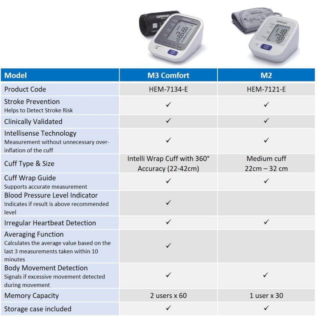 [August Super Sales] Brand New & Authentic OMRON Healthcare M3 Comfort Upper Arm Blood Pressure Monitor and 2 YRS WARRANTY & FREE SAME DAY DOORSTEP DELIVERY at S$83!