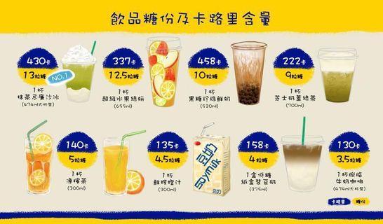 一杯飲品可以肥過兩碗飯