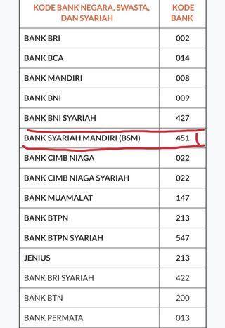 KODE BANK SYARIAH MANDIRI (BSM)