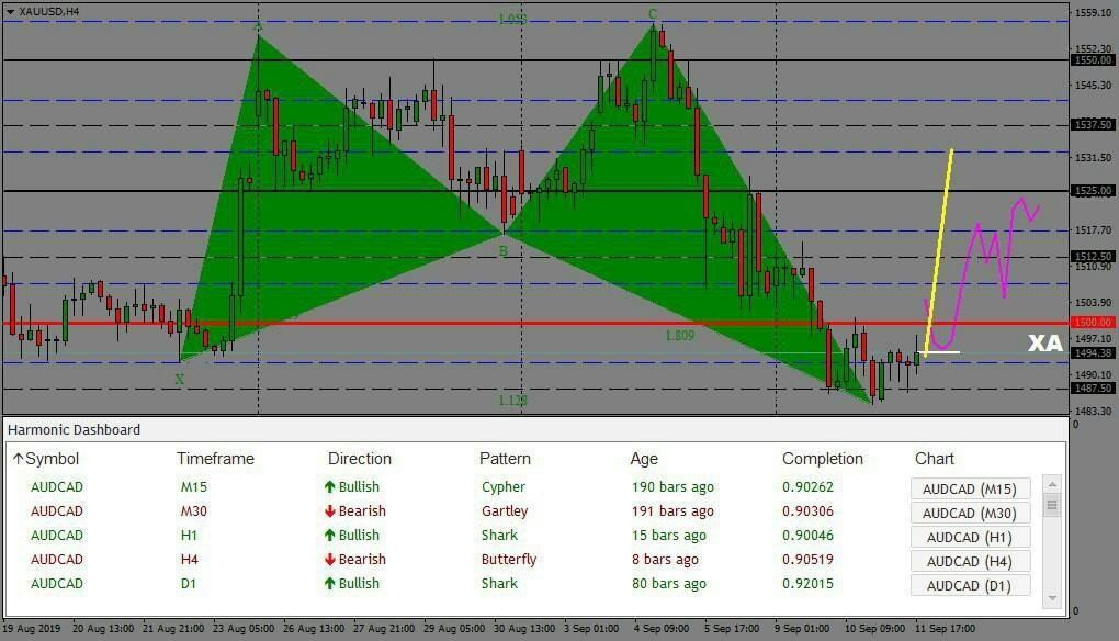 Forex system,menthor,account management,forex signal