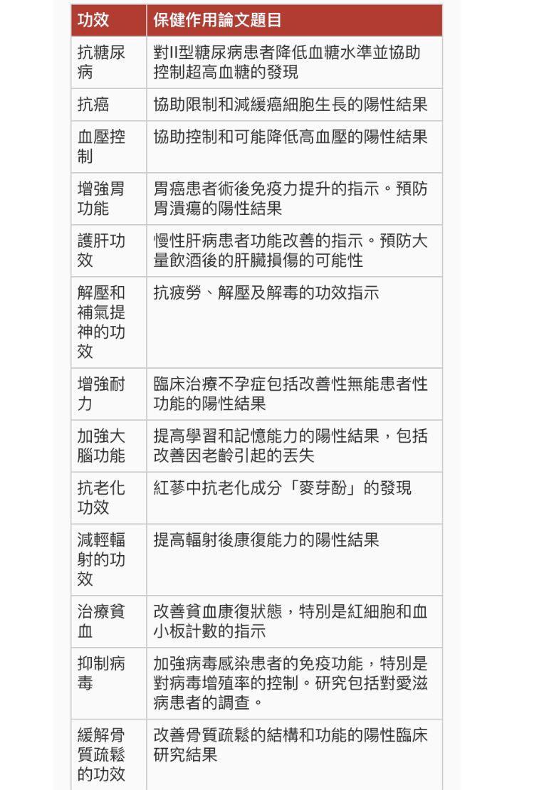 """韓國直送 大韓民國原產地 """"天壹級6年根"""" 高麗太極人蔘正果"""