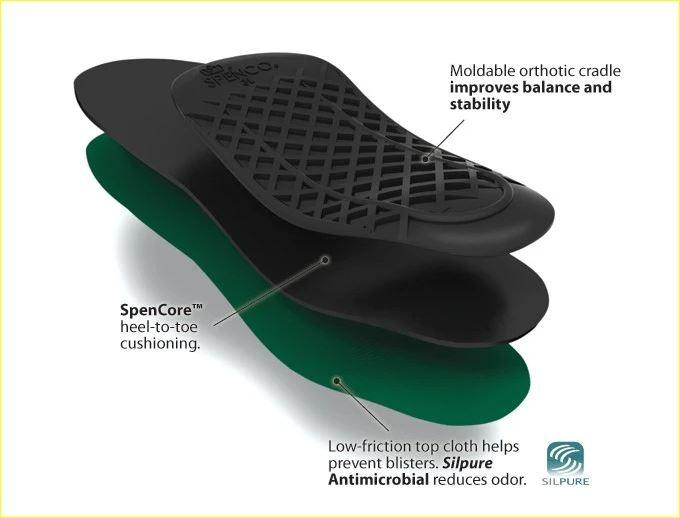 Women's Full Length Orthotic Arch Shoe Insoles (Size 5-6)