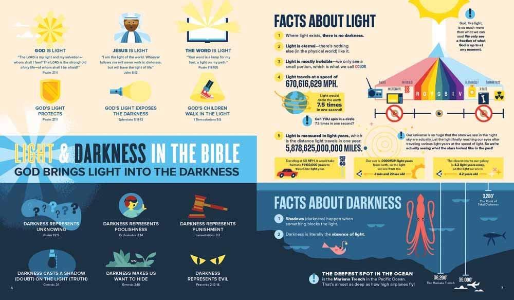 Bible Infographics for Kids Volume 2 | OMF Hiyas | English | Children's Book