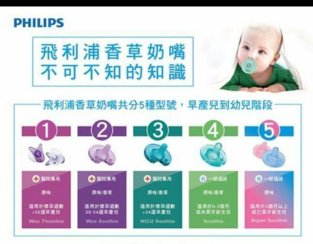 飛利浦新生兒0-3個月奶嘴