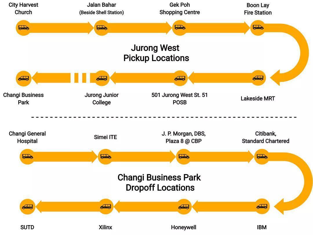 JURONG TO CHANGI BUSINESS PARK SHUTTLE SERVICE (MINI BUS)