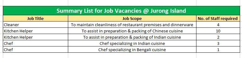 Job Openings @ Jurong Island Restaurant *foreigners welcome*