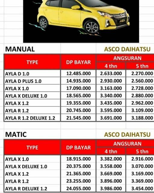 ANGSURAN MURAH Daihatsu Ayla mulai 2 jutaan. Daihatsu Fatmawati